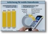 Umsätze im Mobilfunkmarkt