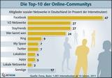 Top10 der Online-Communitys